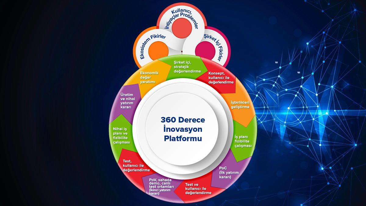 360 Derece İnovasyon Platformu